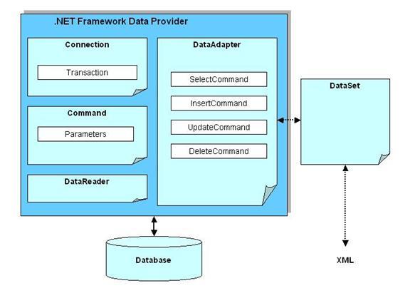 Microsoft ADO.NET Architecture