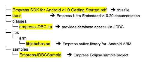 Empress Android SDK