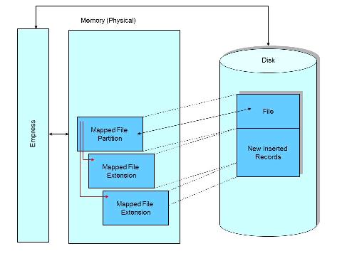 database driven website with empress database