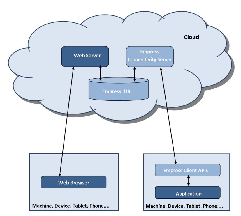 Figure 1 Empress Cloud Database