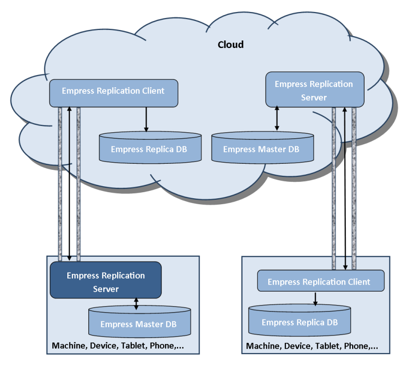 Figure 2 Empress Cloud Database