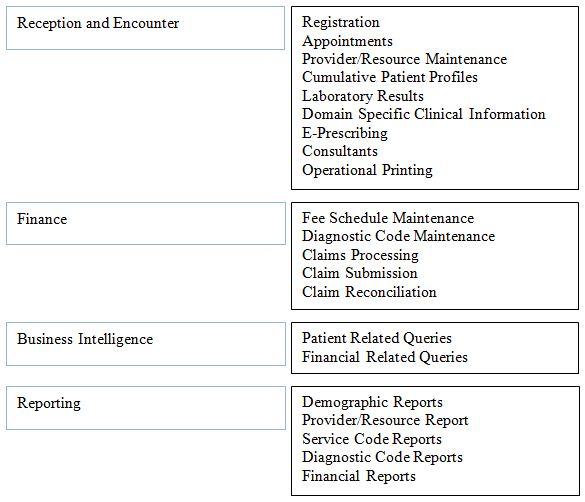 Empress Software Inc  ~ Empress Embedded Database
