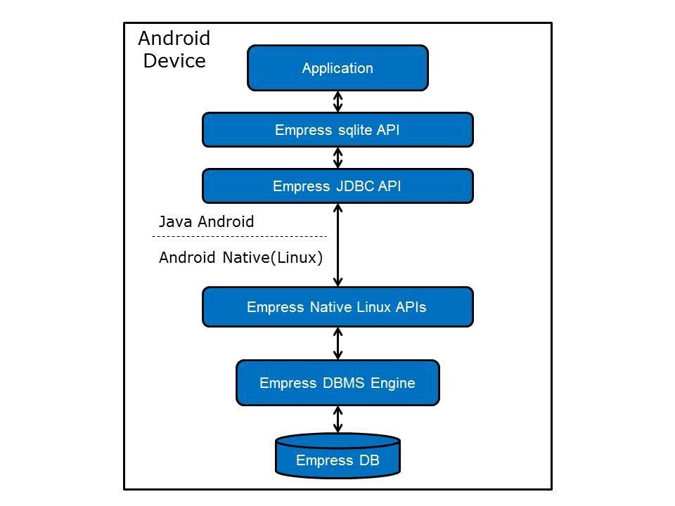 New empress sdk for android gets sqlite api empress sdk for android ccuart Image collections